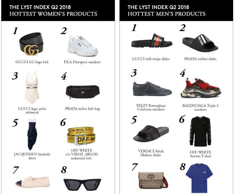 ТОП-10 популярных брендов и вещей 2018 года-Фото 2