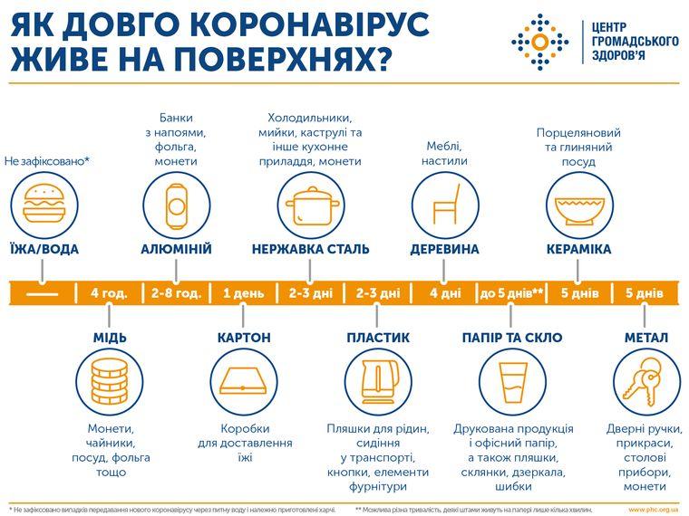 Ministry of Health of Ukraine recommendations covid coronavirus marie claire  virus na poverhnosti