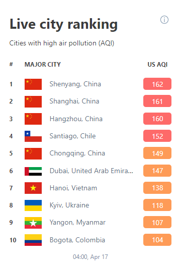 Киев — первый город в мире с самым грязным воздухом. Как обезопасить себя?-Фото 2