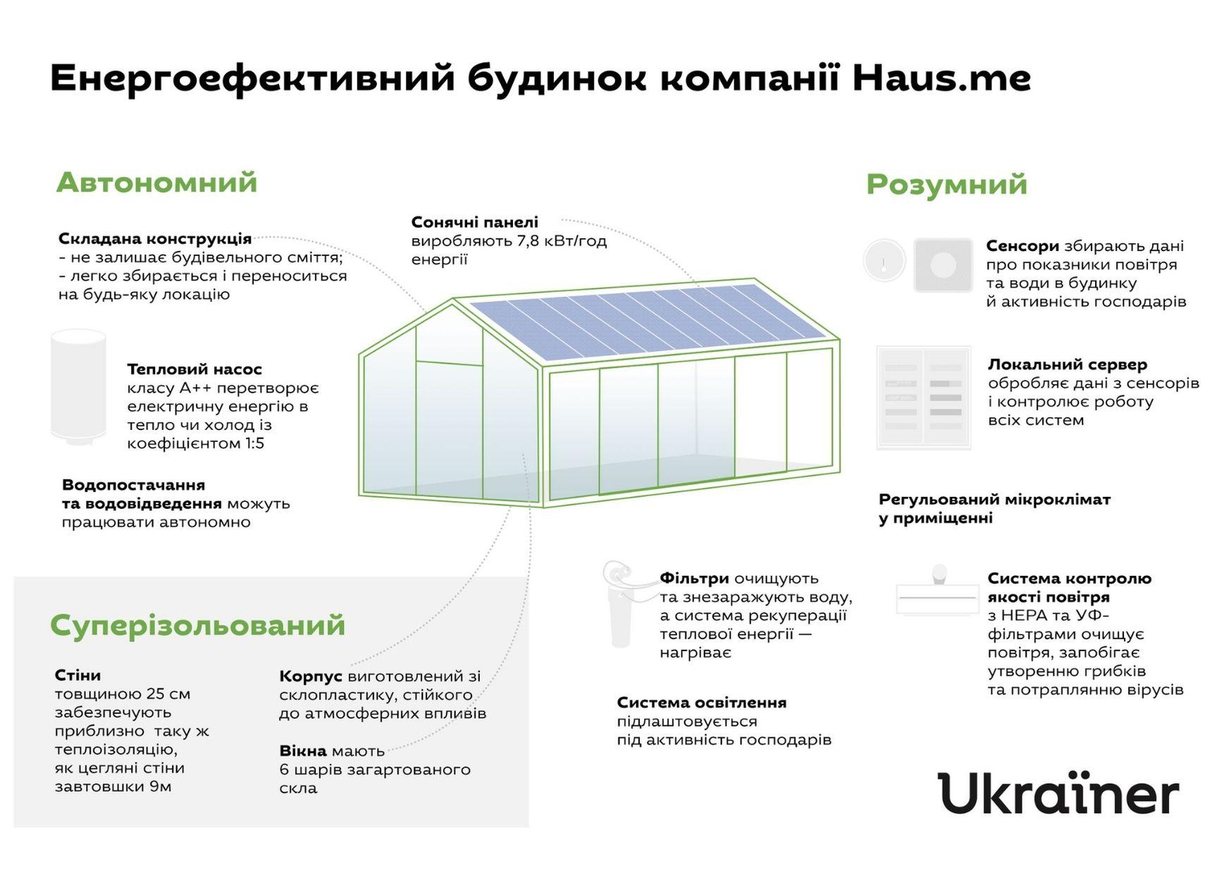 Українці створили автономний будинок, який можна зібрати подібно до меблів IKEA-Фото 2