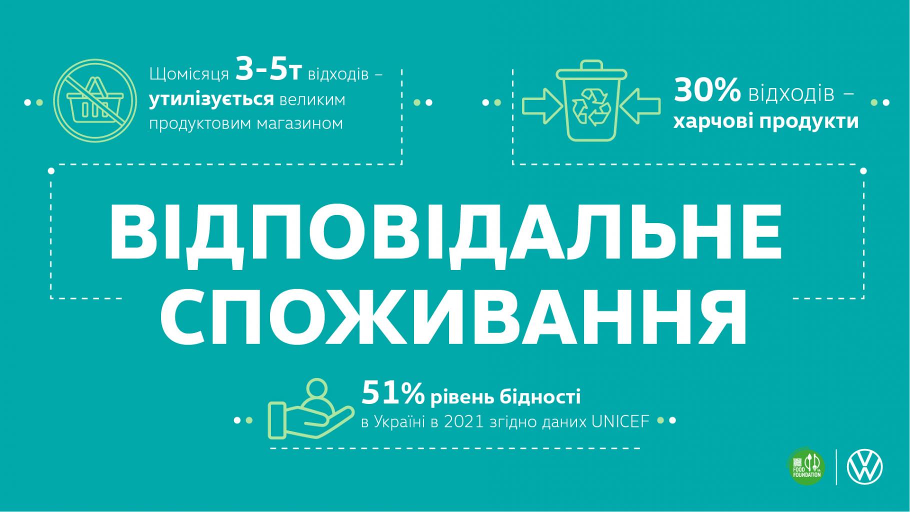 Volkswagen в Україні надає автомобілі для боротьби з голодом, та закликає до відповідального споживання-Фото 3