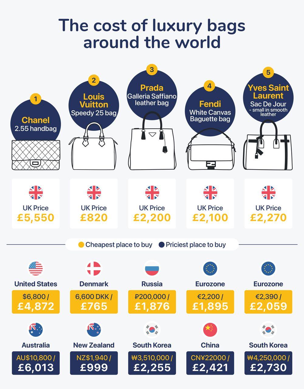 """Любимые модницами классические сумки """"с именем"""", и страны, где они стоят дороже и дешевле всего-Фото 1"""